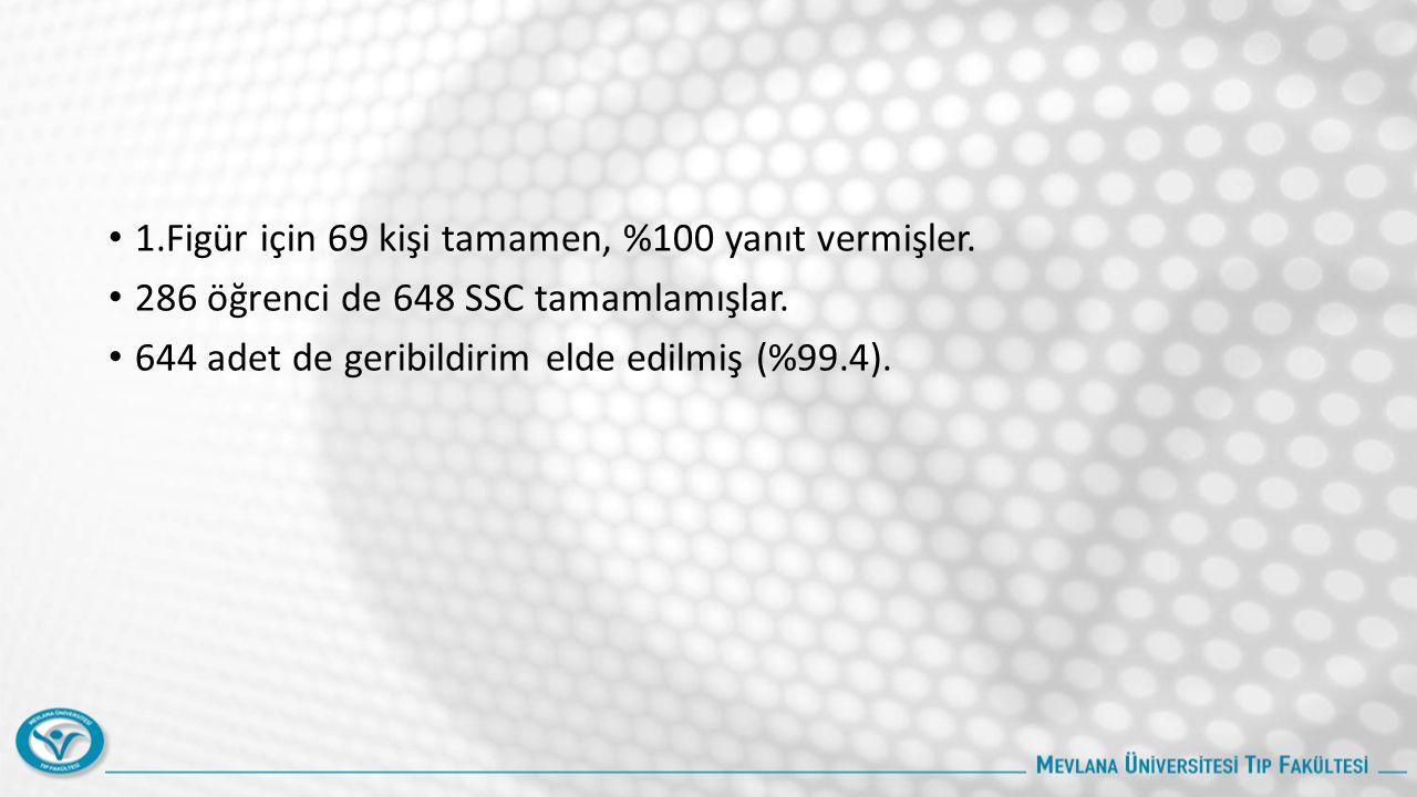 1.Figür için 69 kişi tamamen, %100 yanıt vermişler. 286 öğrenci de 648 SSC tamamlamışlar. 644 adet de geribildirim elde edilmiş (%99.4).