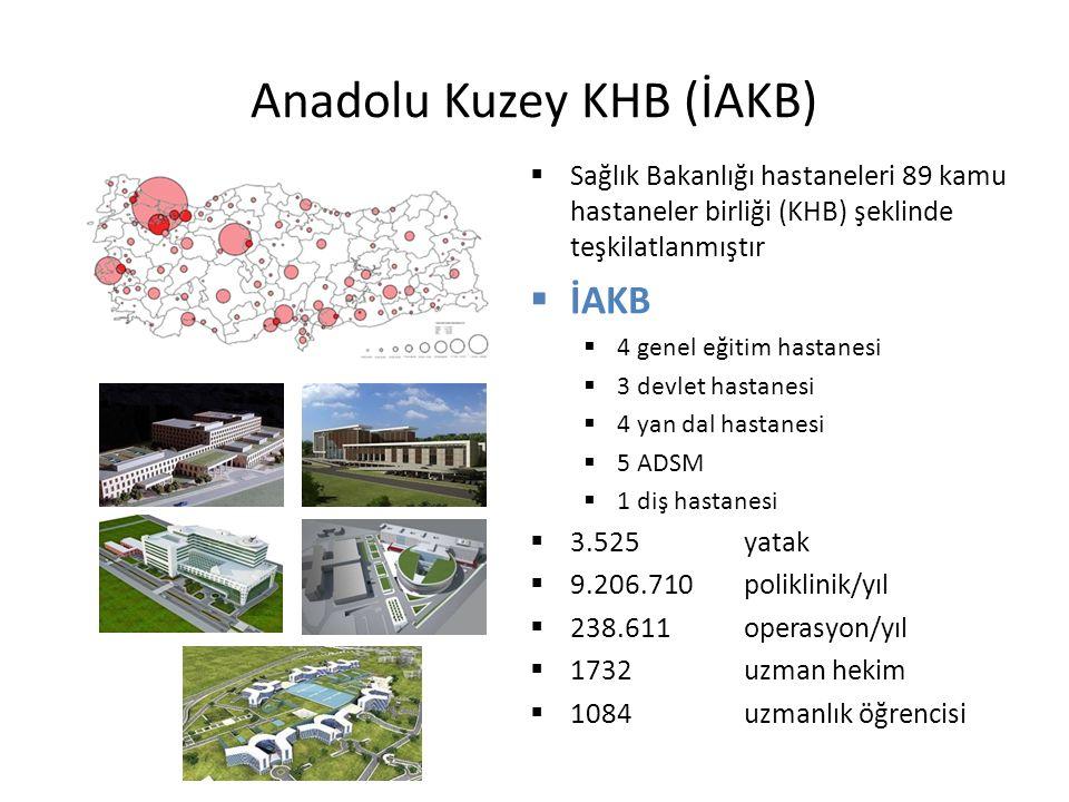 Anadolu Kuzey KHB (İAKB)  Sağlık Bakanlığı hastaneleri 89 kamu hastaneler birliği (KHB) şeklinde teşkilatlanmıştır  İAKB  4 genel eğitim hastanesi  3 devlet hastanesi  4 yan dal hastanesi  5 ADSM  1 diş hastanesi  3.525 yatak  9.206.710 poliklinik/yıl  238.611 operasyon/yıl  1732 uzman hekim  1084 uzmanlık öğrencisi