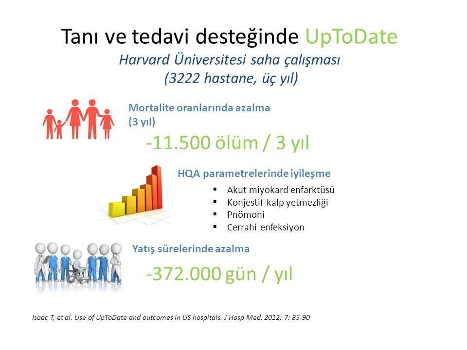 Tanı ve tedavi desteğinde UpToDate Harvard Üniversitesi saha çalışması (3222 hastane, üç yıl) Isaac T, et al.
