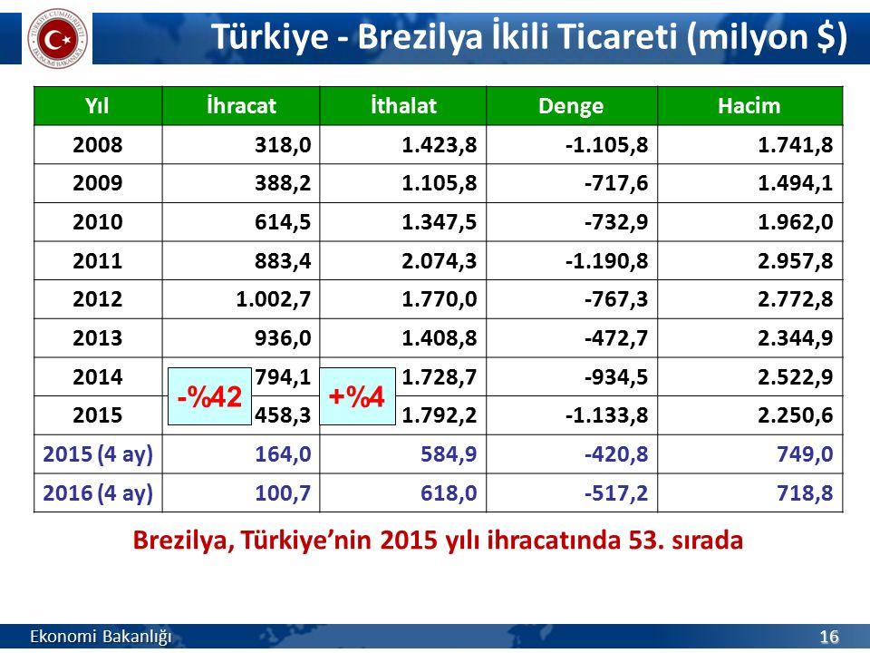 Türkiye - Brezilya İkili Ticareti (milyon $) Ekonomi Bakanlığı 16 YılİhracatİthalatDengeHacim 2008318,01.423,8-1.105,81.741,8 2009388,21.105,8-717,61.