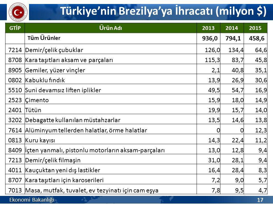 Türkiye'nin Brezilya'ya İhracatı (milyon $) Ekonomi Bakanlığı 17 GTİP Ü r ü n Adı 201320142015 T ü m Ü r ü nler 936,0794,1458,6 7214Demir/çelik çubukl