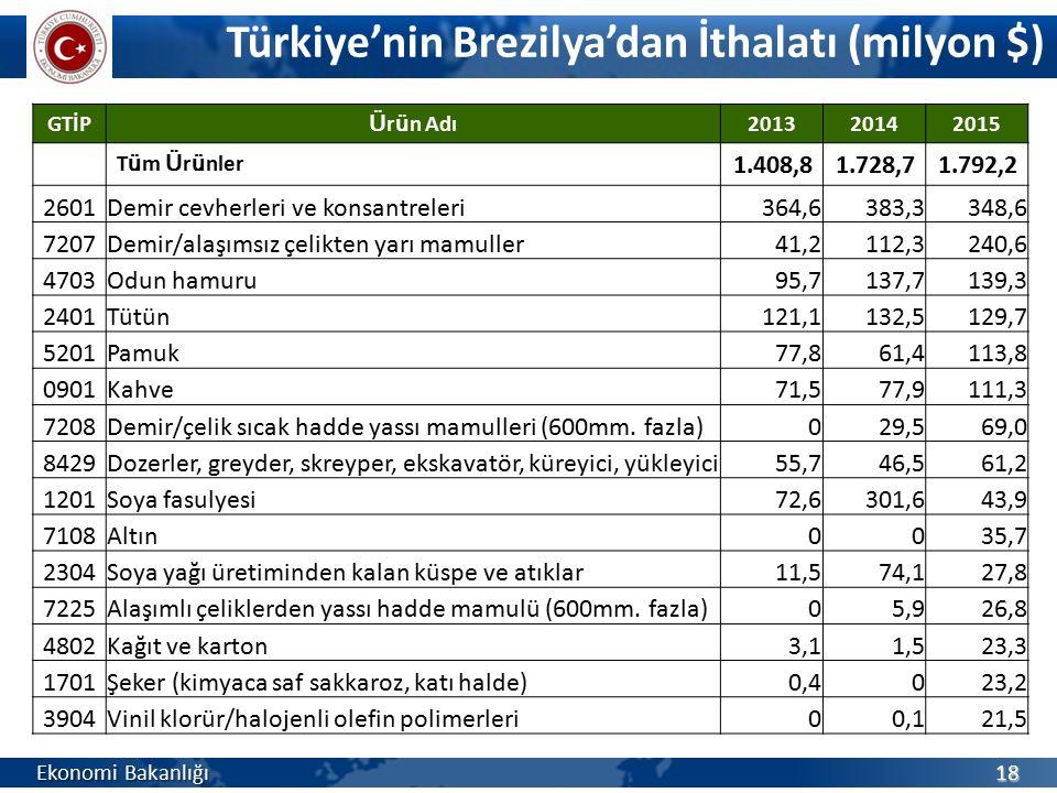 Türkiye'nin Brezilya'dan İthalatı (milyon $) Ekonomi Bakanlığı 18 GTİP Ü r ü n Adı 201320142015 T ü m Ü r ü nler 1.408,81.728,71.792,2 2601Demir cevhe