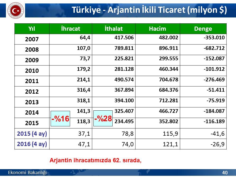 Türkiye - Arjantin İkili Ticaret (milyon $) Ekonomi Bakanlığı 40 YılİhracatİthalatHacimDenge 2007 64,4417.506482.002-353.010 2008 107,0789.811896.911-