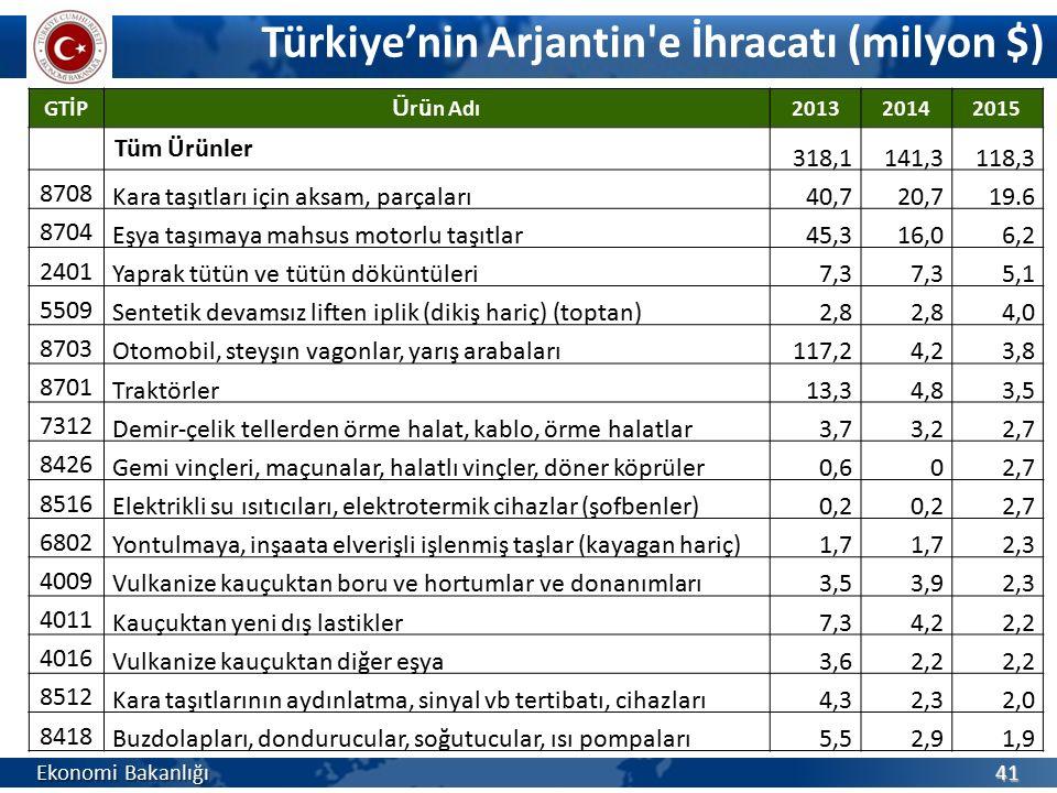 Türkiye'nin Arjantin'e İhracatı (milyon $) Ekonomi Bakanlığı 41 GTİP Ü r ü n Adı 201320142015 Tüm Ürünler 318,1141,3118,3 8708 Kara taşıtları için aks