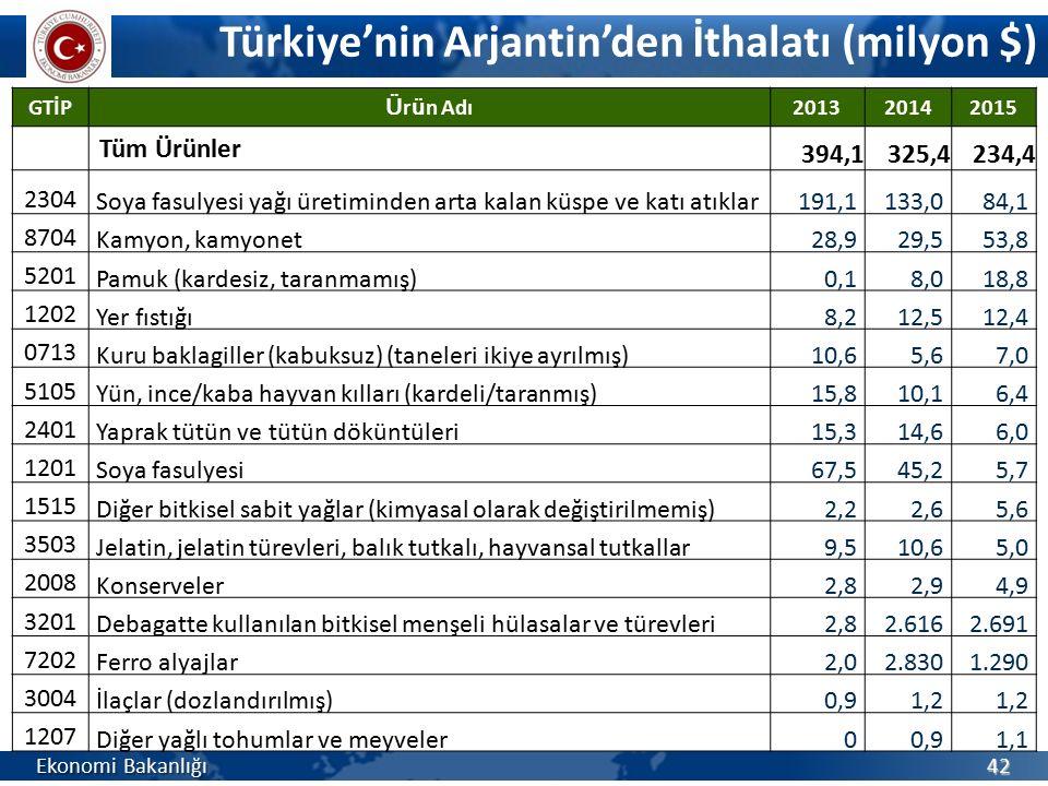Türkiye'nin Arjantin'den İthalatı (milyon $) Ekonomi Bakanlığı 42 GTİP Ü r ü n Adı 201320142015 Tüm Ürünler 394,1325,4234,4 2304 Soya fasulyesi yağı ü
