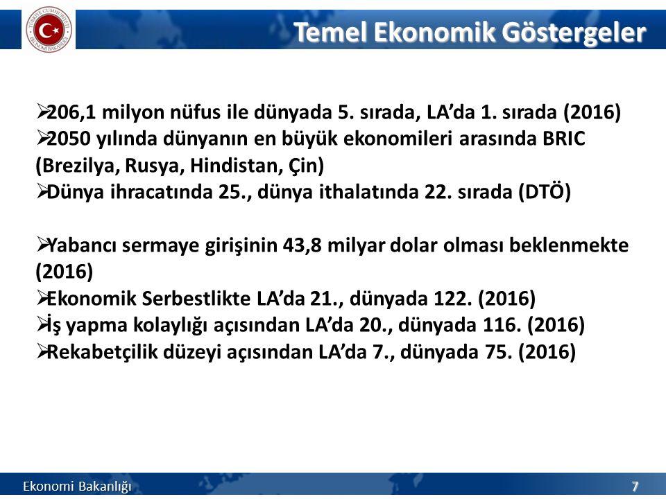 Türkiye'nin Brezilya'dan İthalatı (milyon $) Ekonomi Bakanlığı 18 GTİP Ü r ü n Adı 201320142015 T ü m Ü r ü nler 1.408,81.728,71.792,2 2601Demir cevherleri ve konsantreleri364,6383,3348,6 7207Demir/alaşımsız çelikten yarı mamuller41,2112,3240,6 4703Odun hamuru95,7137,7139,3 2401Tütün121,1132,5129,7 5201Pamuk77,861,4113,8 0901Kahve71,577,9111,3 7208Demir/çelik sıcak hadde yassı mamulleri (600mm.