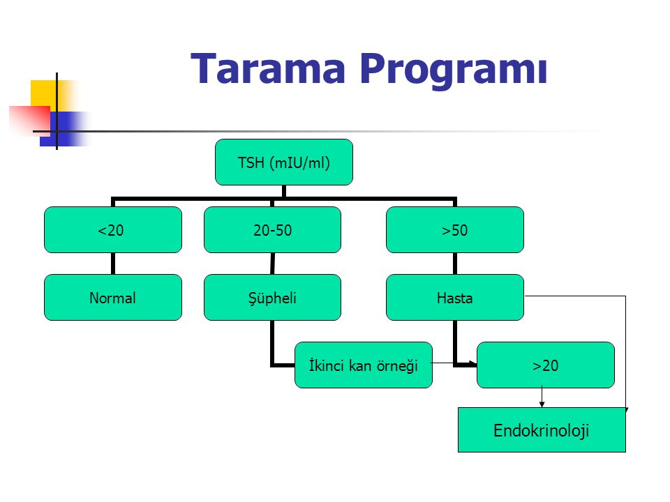 Tarama Programı TSH (mIU/ml) <20 Normal 20-50 Şüpheli İkinci kan örneği >50 Hasta >20 Endokrinoloji