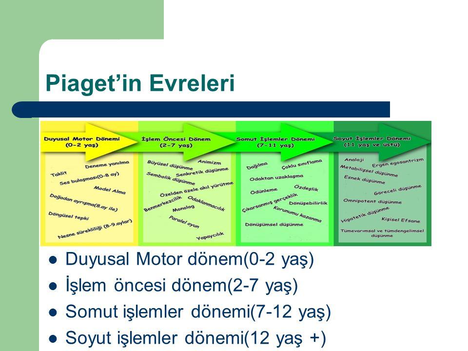 Piaget'in Evreleri Duyusal Motor dönem(0-2 yaş) İşlem öncesi dönem(2-7 yaş) Somut işlemler dönemi(7-12 yaş) Soyut işlemler dönemi(12 yaş +)