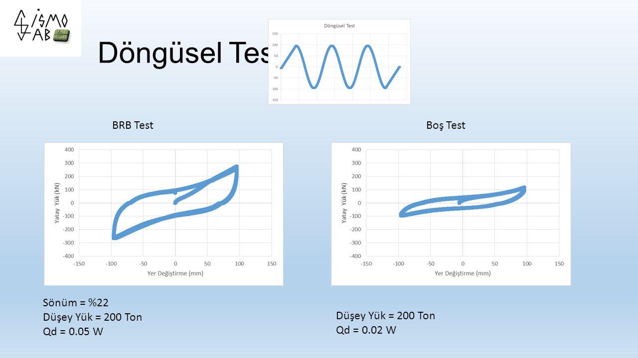 Döngüsel Test Sönüm = %22 Düşey Yük = 200 Ton Qd = 0.05 W BRB TestBoş Test Düşey Yük = 200 Ton Qd = 0.02 W