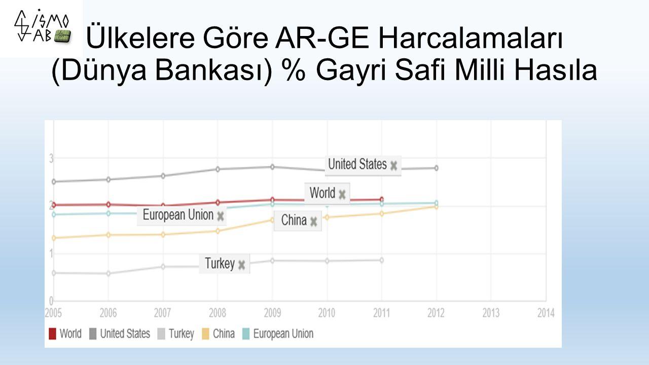 Ülkelere Göre AR-GE Harcalamaları (Dünya Bankası) % Gayri Safi Milli Hasıla