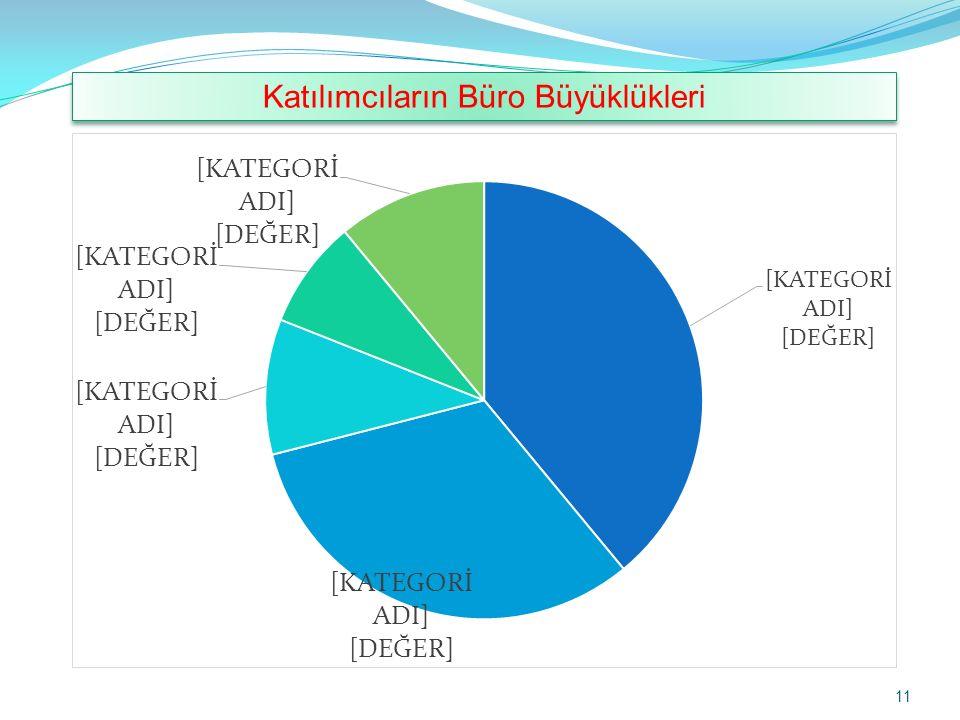 11 Katılımcıların Büro Büyüklükleri