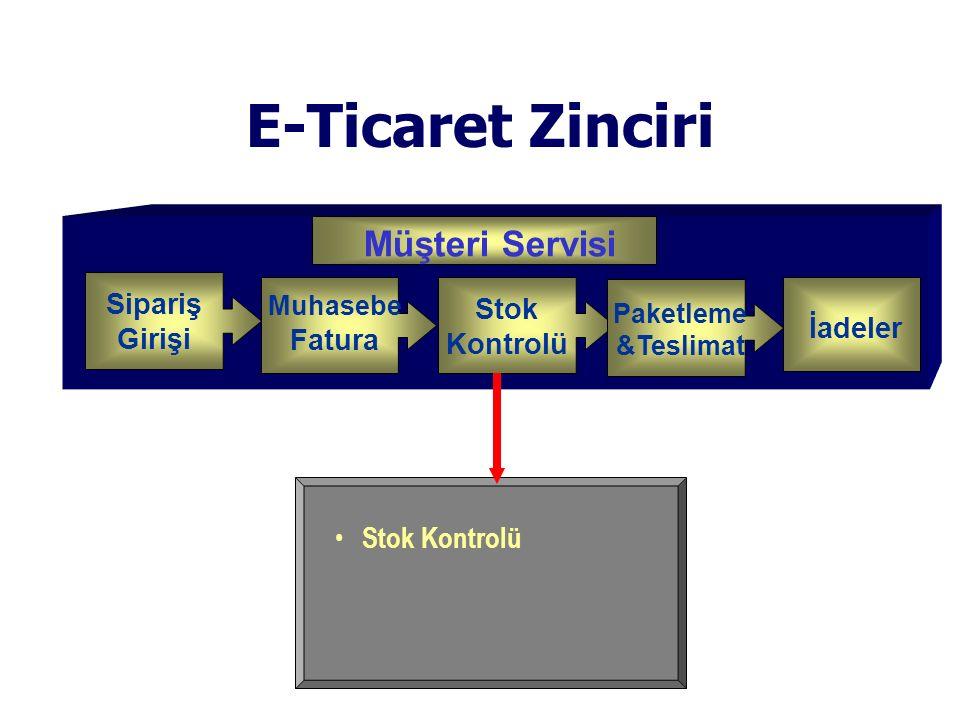 Stok Kontrolü E-Ticaret Zinciri Sipariş Girişi Stok Kontrolü Paketleme &Teslimat Muhasebe Fatura İadeler Customer Service Müşteri Servisi
