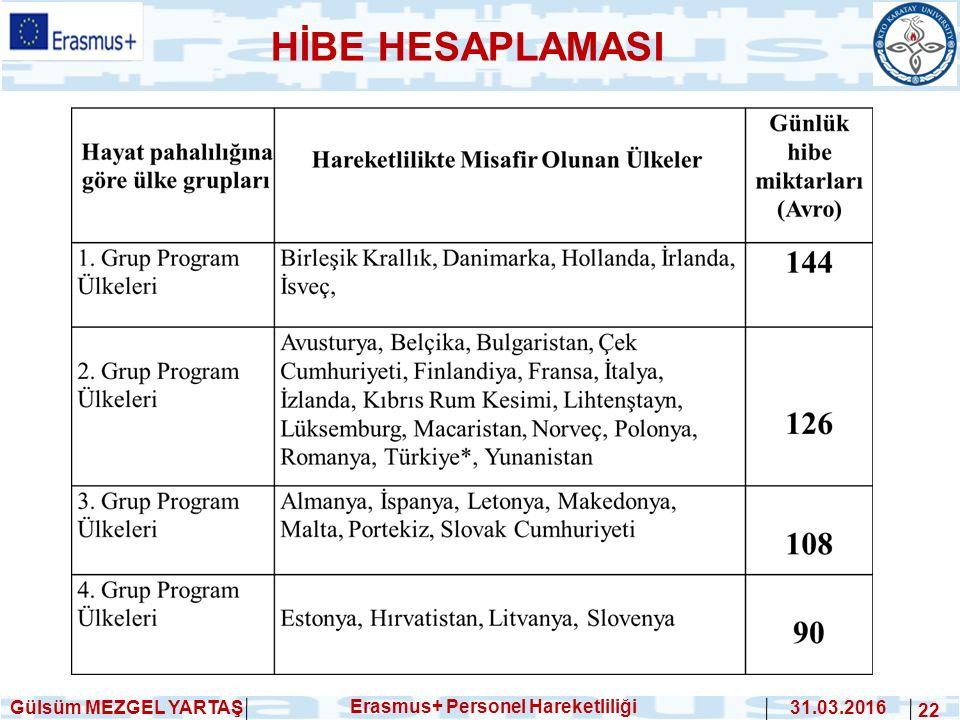 Gülsüm MEZGEL YARTAŞ Erasmus+ Personel Hareketliliği 31.03.2016 22 HİBE HESAPLAMASI