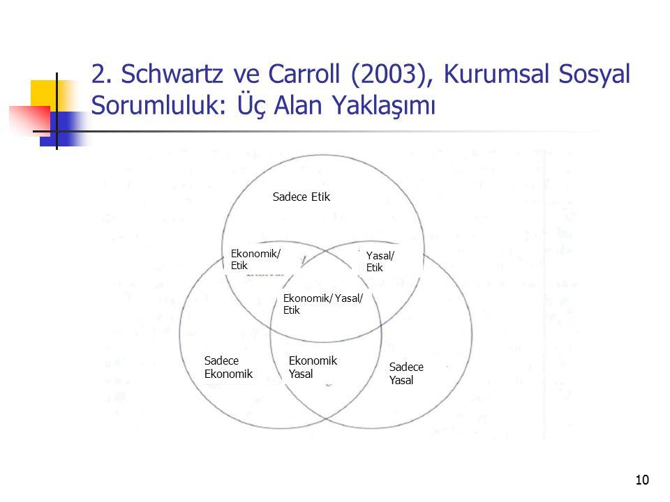 2. Schwartz ve Carroll (2003), Kurumsal Sosyal Sorumluluk: Üç Alan Yaklaşımı 10 Sadece Etik Sadece Ekonomik Sadece Yasal Ekonomik Yasal Yasal/ Etik Ek