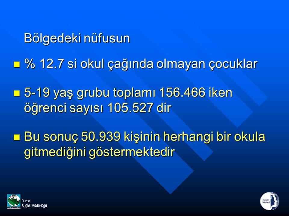 Bursa Sağlık Müdürlüğü Bölgedeki nüfusun Bölgedeki nüfusun % 12.7 si okul çağında olmayan çocuklar % 12.7 si okul çağında olmayan çocuklar 5-19 yaş grubu toplamı 156.466 iken öğrenci sayısı 105.527 dir 5-19 yaş grubu toplamı 156.466 iken öğrenci sayısı 105.527 dir Bu sonuç 50.939 kişinin herhangi bir okula gitmediğini göstermektedir Bu sonuç 50.939 kişinin herhangi bir okula gitmediğini göstermektedir