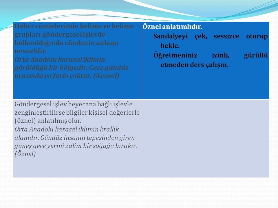 Haber cümlelerinde kelime ve kelime grupları göndergesel işlevde kullanıldığında cümlenin anlamı nesneldir. Orta Anadolu karasal iklimin görüldüğü bir