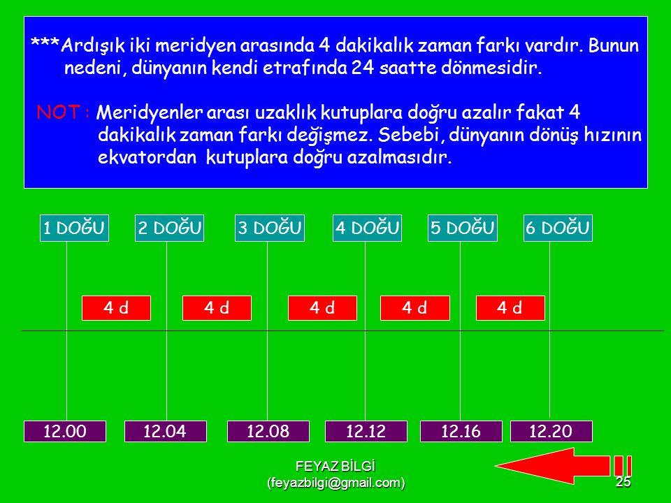 FEYAZ BİLGİ (feyazbilgi@gmail.com)24 *Aynı meridyen üzerindeki bütün noktalarda yerel saat aynıdır.