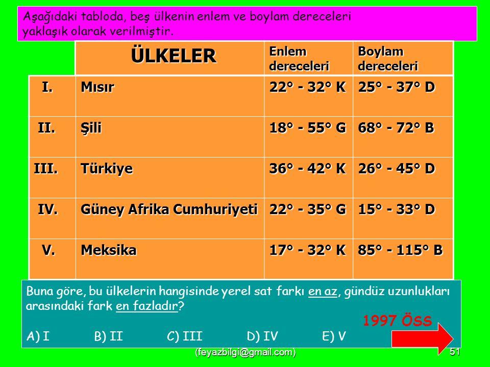 FEYAZ BİLGİ (feyazbilgi@gmail.com)50 Türkiye'de yaz saati uygulaması için saatler bir saat ileri alındığında, aşağıdaki illerin hangisinde yerel saat ile ulusal saat arasındaki fark en az olur.