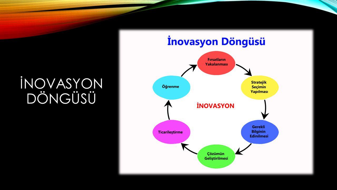 İNOVASYON DÖNGÜSÜ