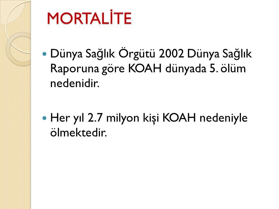 MORTAL İ TE Dünya Sa ğ lık Örgütü 2002 Dünya Sa ğ lık Raporuna göre KOAH dünyada 5. ölüm nedenidir. Her yıl 2.7 milyon kişi KOAH nedeniyle ölmektedir.