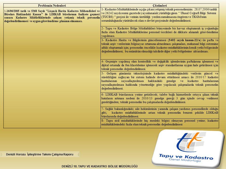 DENİZLİ 18. TAPU VE KADASTRO BÖLGE MÜDÜRLÜĞÜ Problemin NedenleriÇözümleri 1-16/06/2005 tarih ve 5368 Sayılı