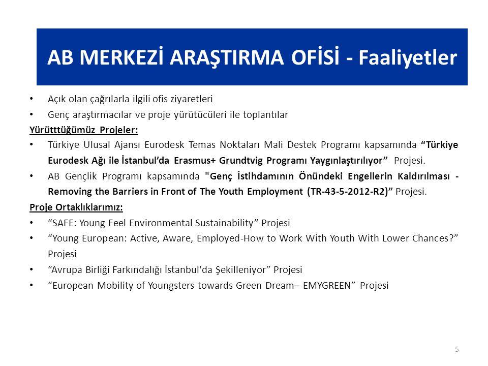 AB MERKEZİ ARAŞTIRMA OFİSİ - Faaliyetler Açık olan çağrılarla ilgili ofis ziyaretleri Genç araştırmacılar ve proje yürütücüleri ile toplantılar Yürütttüğümüz Projeler: Türkiye Ulusal Ajansı Eurodesk Temas Noktaları Mali Destek Programı kapsamında Türkiye Eurodesk Ağı ile İstanbul'da Erasmus+ Grundtvig Programı Yaygınlaştırılıyor Projesi.