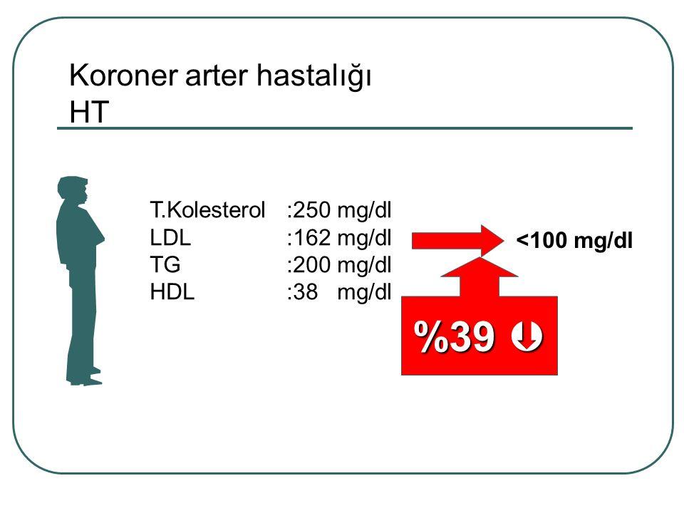 Koroner arter hastalığı HT T.Kolesterol:250 mg/dl LDL:162 mg/dl TG:200 mg/dl HDL:38 mg/dl <100 mg/dl %39 