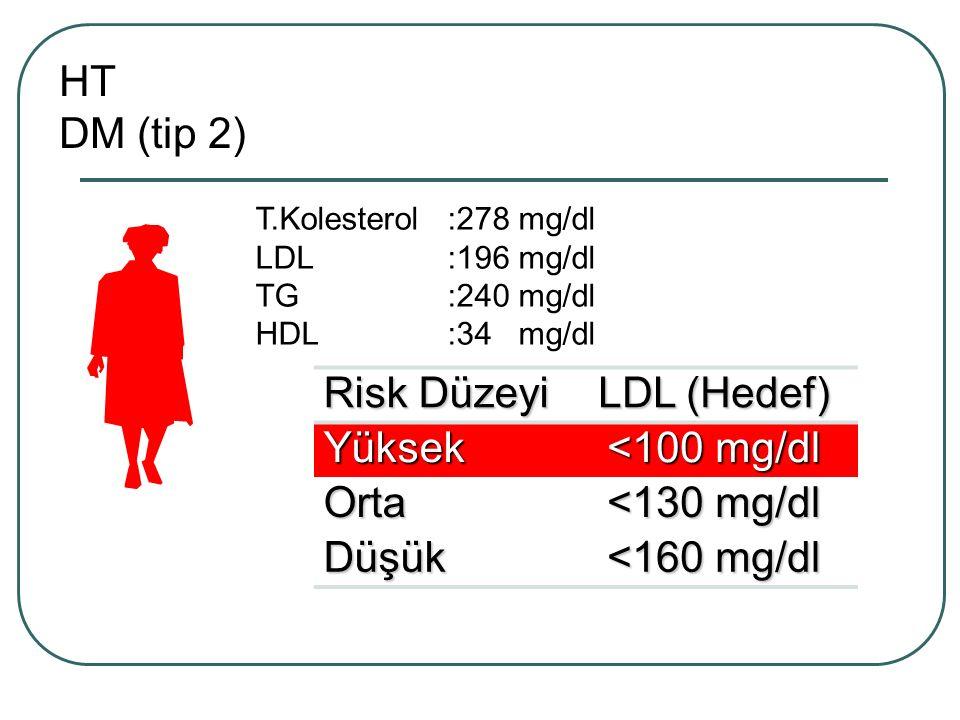 Risk Düzeyi LDL (Hedef) Yüksek <100 mg/dl Orta <130 mg/dl Düşük <160 mg/dl T.Kolesterol:278 mg/dl LDL:196 mg/dl TG:240 mg/dl HDL:34 mg/dl HT DM (tip 2