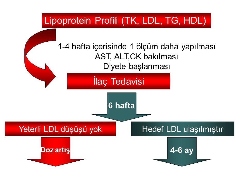 Lipoprotein Profili (TK, LDL, TG, HDL) İlaç Tedavisi 1-4 hafta içerisinde 1 ölçüm daha yapılması AST, ALT,CK bakılması Diyete başlanması 6 hafta Hedef