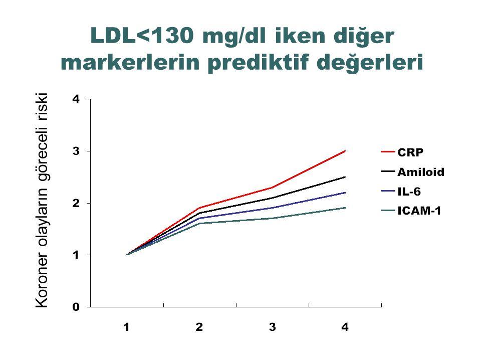 LDL<130 mg/dl iken diğer markerlerin prediktif değerleri Koroner olayların göreceli riski
