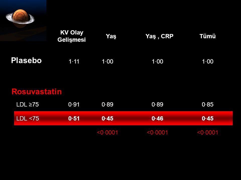 Plasebo 1·111·00 Rosuvastatin LDL ≥750·910·89 0·85 LDL <750·510·450·460·45 <0·0001 KV Olay Gelişmesi YaşYaş, CRPTümü