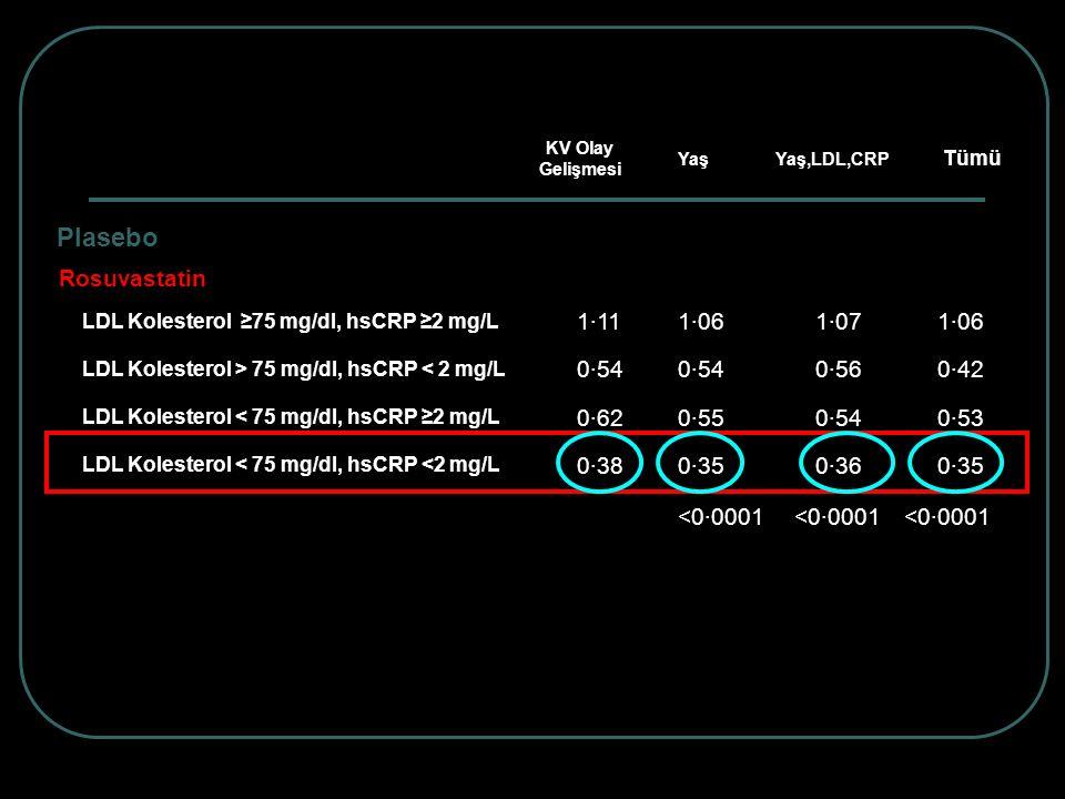 Plasebo 1·111·00 Rosuvastatin LDL Kolesterol ≥75 mg/dl, hsCRP ≥2 mg/L 1·111·061·071·06 LDL Kolesterol > 75 mg/dl, hsCRP < 2 mg/L 0·54 0·560·42 LDL Kol
