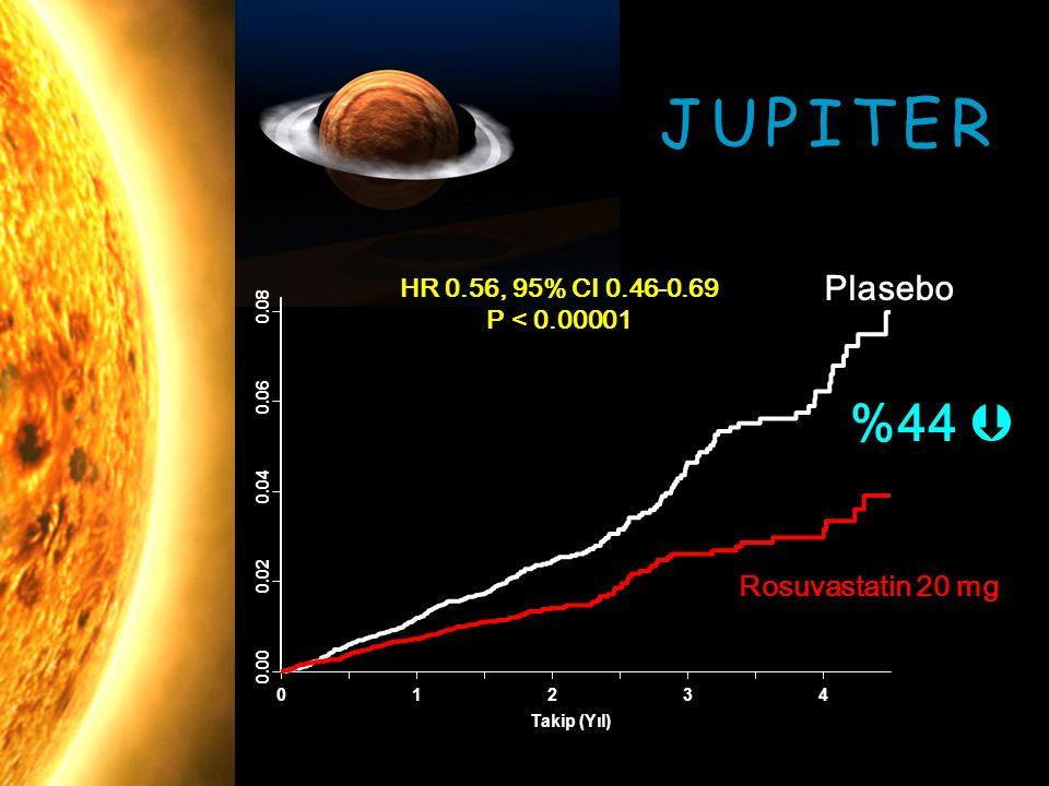 JUPITER Plasebo HR 0.56, 95% CI 0.46-0.69 P < 0.00001 %44  01234 0.00 0.02 0.04 0.06 0.08 Rosuvastatin 20 mg Takip (Yıl)