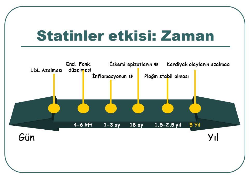 LDL Azalması Kardiyak olayların azalması Gün Yıl End. Fonk. düzelmesi İnflamasyonun  İskemi epizotların  Plağın stabil olması 4-6 hft 1-3 ay18 ay1.5