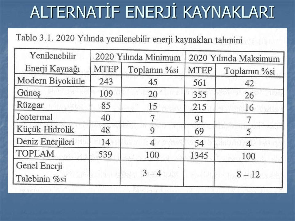 ÇÖPLERDEN ENERJİ ELDESİ