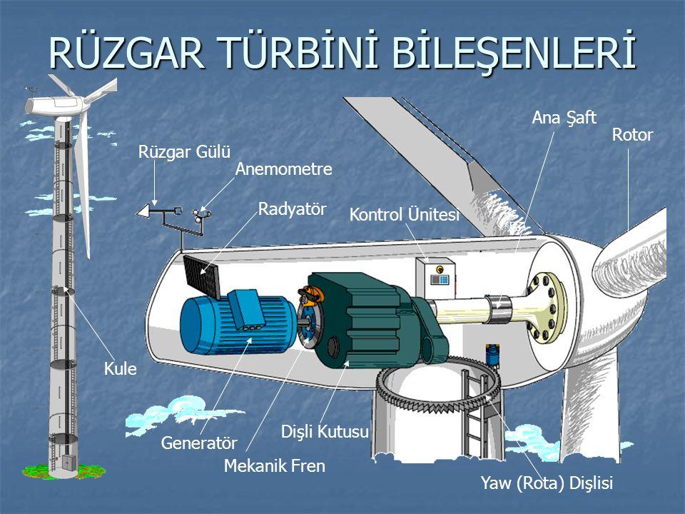 RÜZGAR ENERJİSİNİN TÜRKİYE'DEKİ DURUMU Türkiye'nin teknik rüzgar potansiyeli 83,000 MW dır.