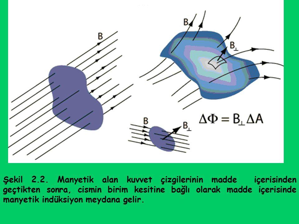 Şekil 2.2. Manyetik alan kuvvet çizgilerinin madde içerisinden geçtikten sonra, cismin birim kesitine bağlı olarak madde içerisinde manyetik indüksiyo