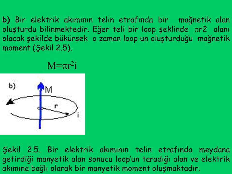 b) Bir elektrik akımının telin etrafında bir mağnetik alan oluşturdu bilinmektedir. Eğer teli bir loop şeklinde  r2 alanı olacak şekilde bükürsek o z
