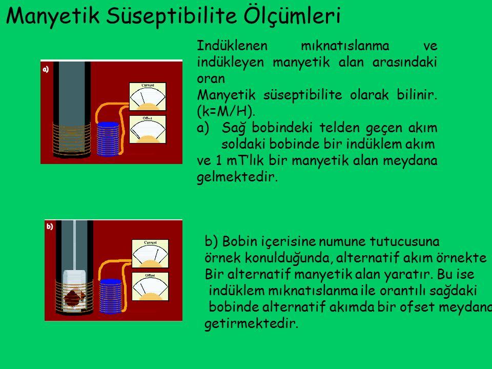 Manyetik Süseptibilite Ölçümleri Indüklenen mıknatıslanma ve indükleyen manyetik alan arasındaki oran Manyetik süseptibilite olarak bilinir. (k=M/H).