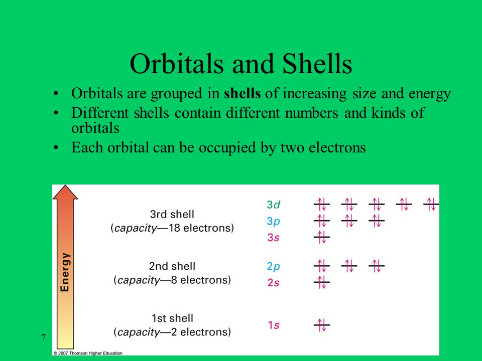 8 Orbitals and Shells First shell contains one s orbital, denoted 1s, holds only two electrons Second shell contains one s orbital (2s) and three p orbitals (2p), eight electrons Third shell contains an s orbital (3s), three p orbitals (3p), and five d orbitals (3d), 18 electrons