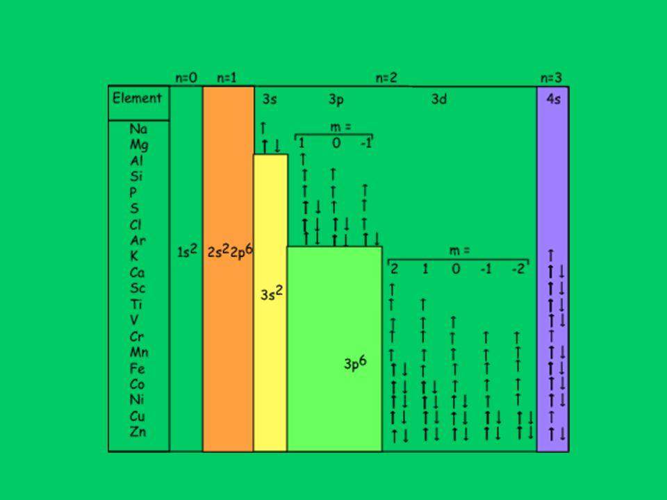 Mağnetik indüksiyon ve Mağnetik alan arasındaki fark: Mağnetik indüksiyon (B) ve Mağnetik alan (H) vektörleri arasındaki fark, Maxwell (1855) tarafından ortaya konmuştur.