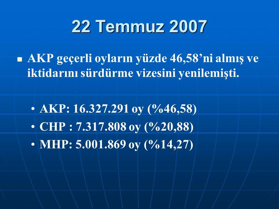 22 Temmuz 2007 AKP geçerli oyların yüzde 46,58'ni almış ve iktidarını sürdürme vizesini yenilemişti. AKP: 16.327.291 oy (%46,58) CHP : 7.317.808 oy (%