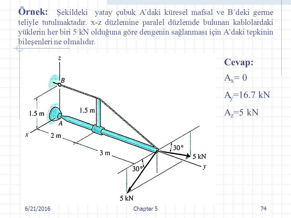 6/21/2016Chapter 574 Örnek: Şekildeki yatay çubuk A'daki küresel mafsal ve B'deki germe teliyle tutulmaktadır. x-z düzlemine paralel düzlemde bulunan