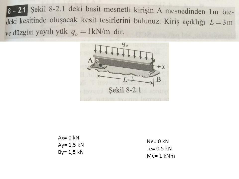 Ax= 0 kN Ay= 1,5 kN By= 1,5 kN Ne= 0 kN Te= 0,5 kN Me= 1 kNm