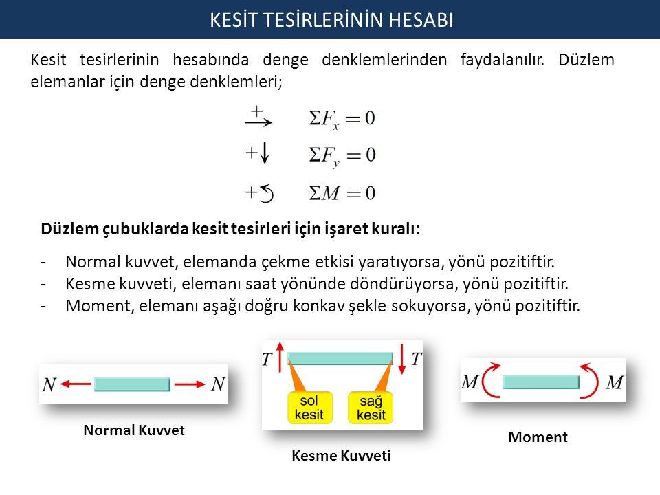 Kesit tesirlerinin hesabında denge denklemlerinden faydalanılır. Düzlem elemanlar için denge denklemleri; KESİT TESİRLERİNİN HESABI Düzlem çubuklarda