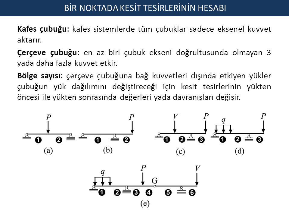Kafes çubuğu: kafes sistemlerde tüm çubuklar sadece eksenel kuvvet aktarır. Çerçeve çubuğu: en az biri çubuk ekseni doğrultusunda olmayan 3 yada daha