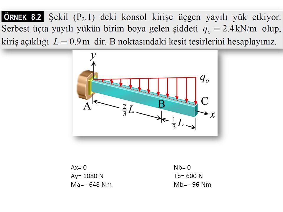 Nb= 0 Tb= 600 N Mb= - 96 Nm Ax= 0 Ay= 1080 N Ma= - 648 Nm
