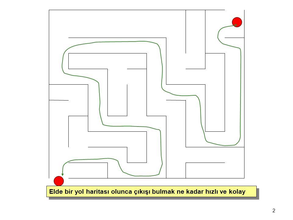 2 Elde bir yol haritası olunca çıkışı bulmak ne kadar hızlı ve kolay