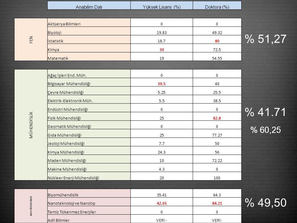 % 51,27 % 41.71 % 60,25 % 49,50 Anabilim DalıYüksek Lisans (%)Doktora (%) FEN Aktüerya Bilimleri00 Biyoloji19.8349.32 İstatistik18.780 Kimya3972.5 Matematik1954.55 MÜHENDİSLİK Ağaç İşleri End.