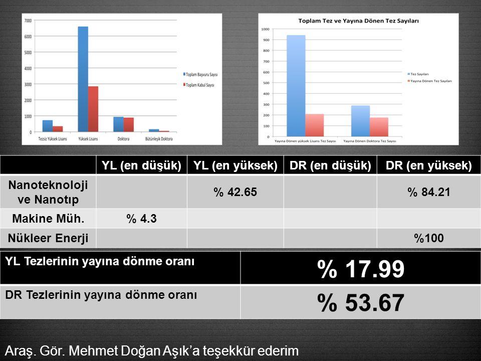 YL (en düşük)YL (en yüksek)DR (en düşük)DR (en yüksek) Nanoteknoloji ve Nanotıp % 42.65% 84.21 Makine Müh.
